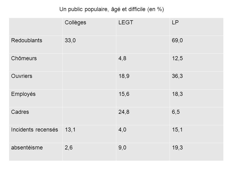 Un public populaire, âgé et difficile (en %)