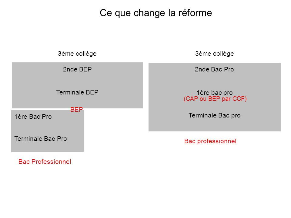 Ce que change la réforme