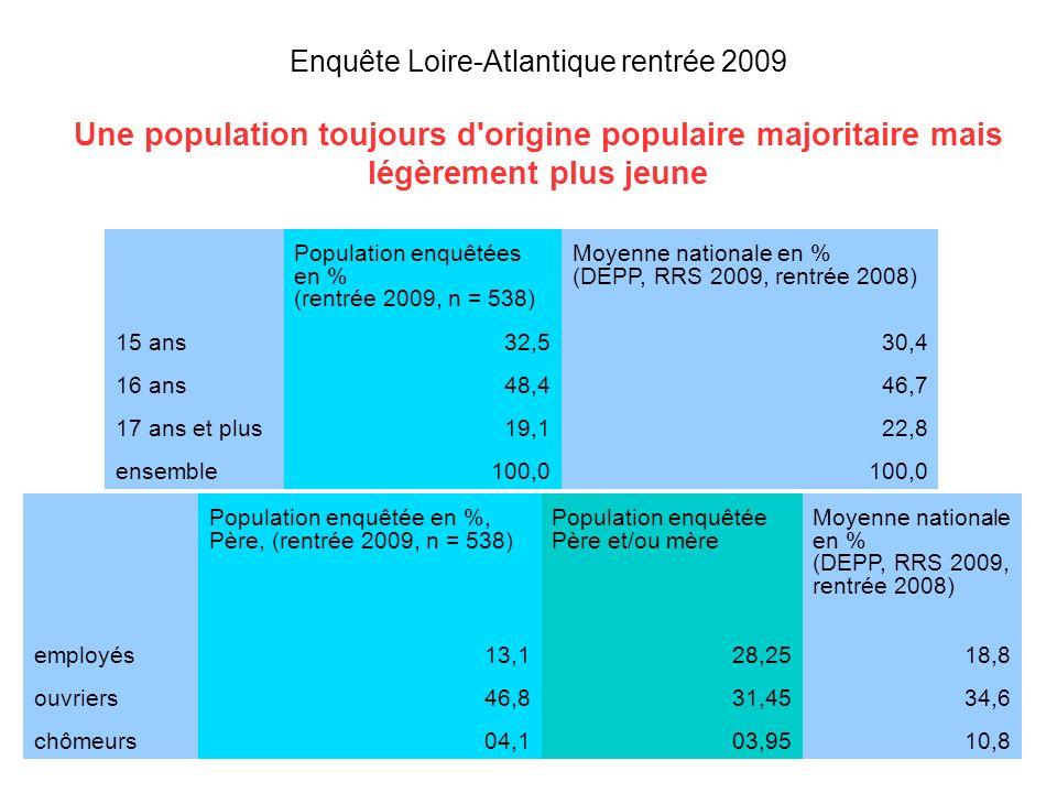 Enquête Loire-Atlantique rentrée 2009