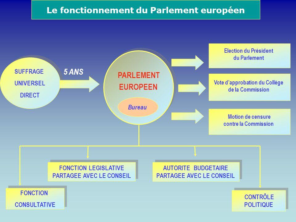 Le fonctionnement du Parlement européen