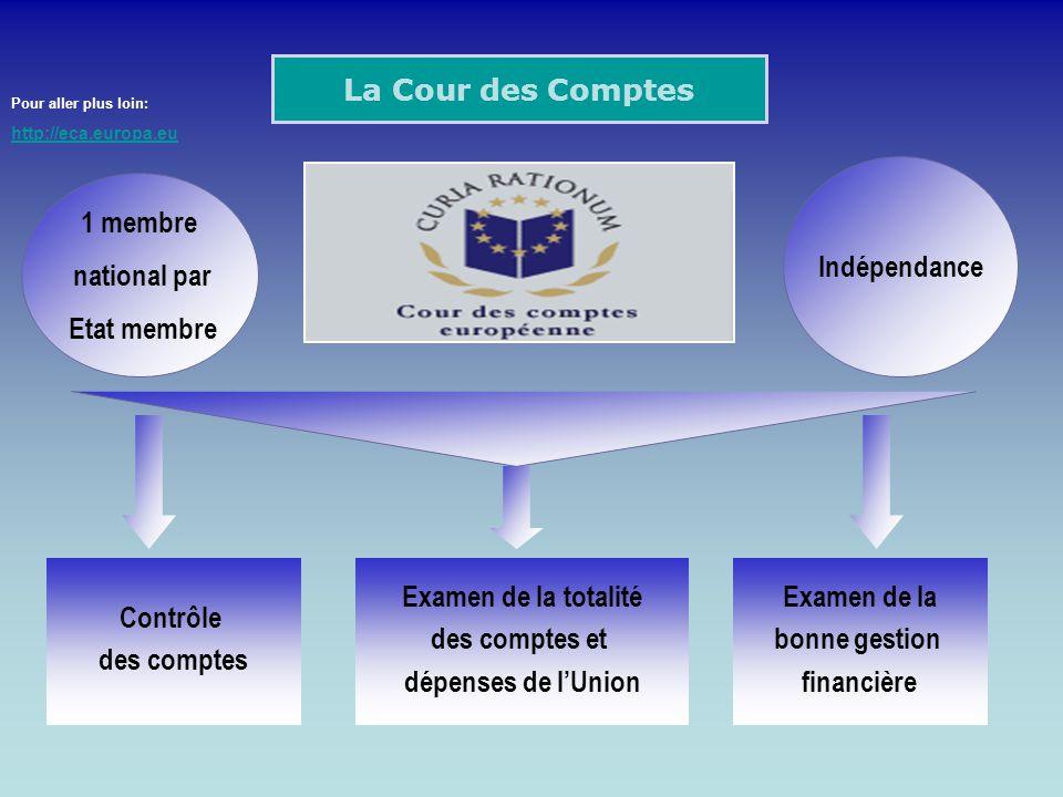 La Cour des Comptes Indépendance 1 membre national par Etat membre
