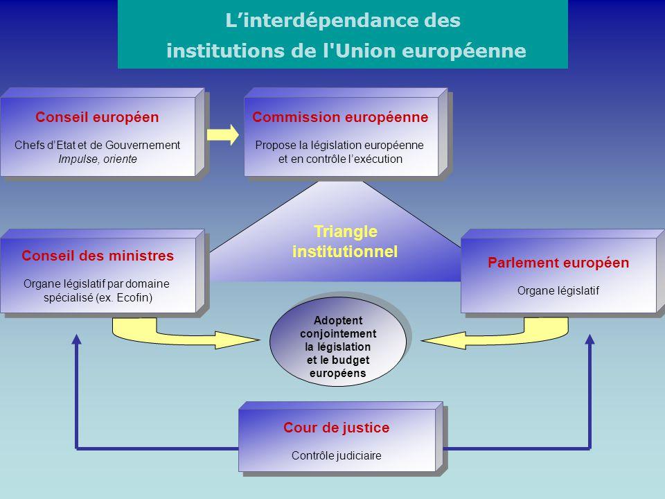 L'interdépendance des institutions de l Union européenne