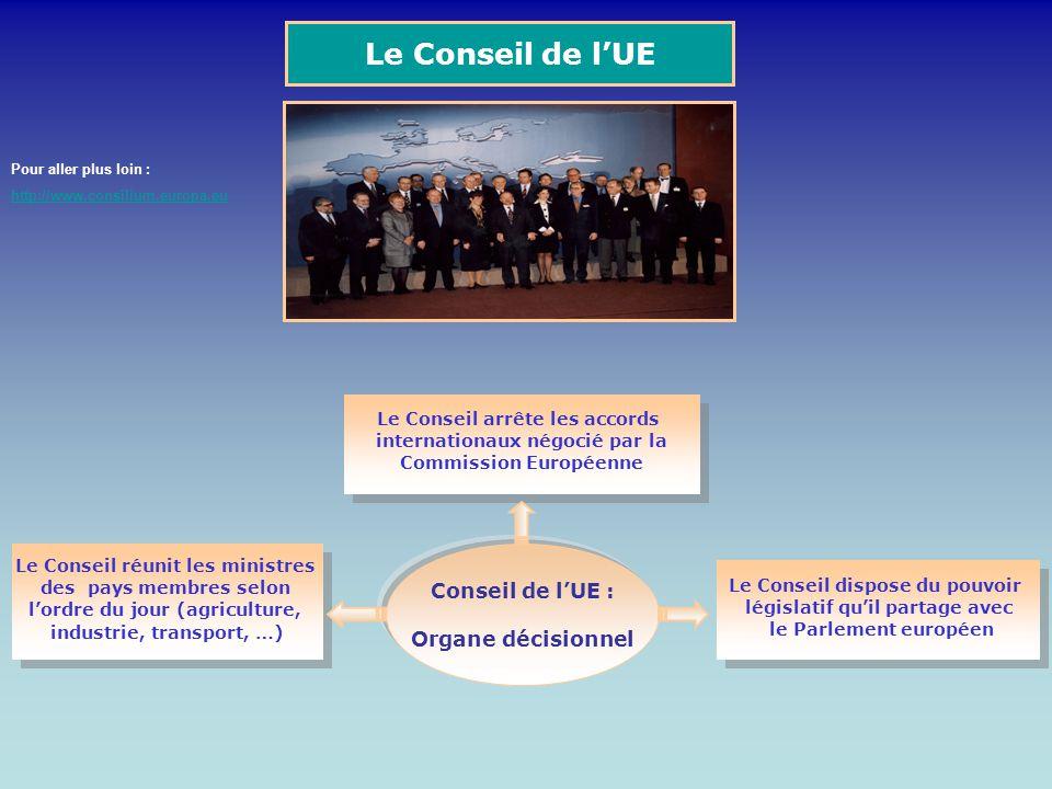 Le Conseil de l'UE Conseil de l'UE : Organe décisionnel