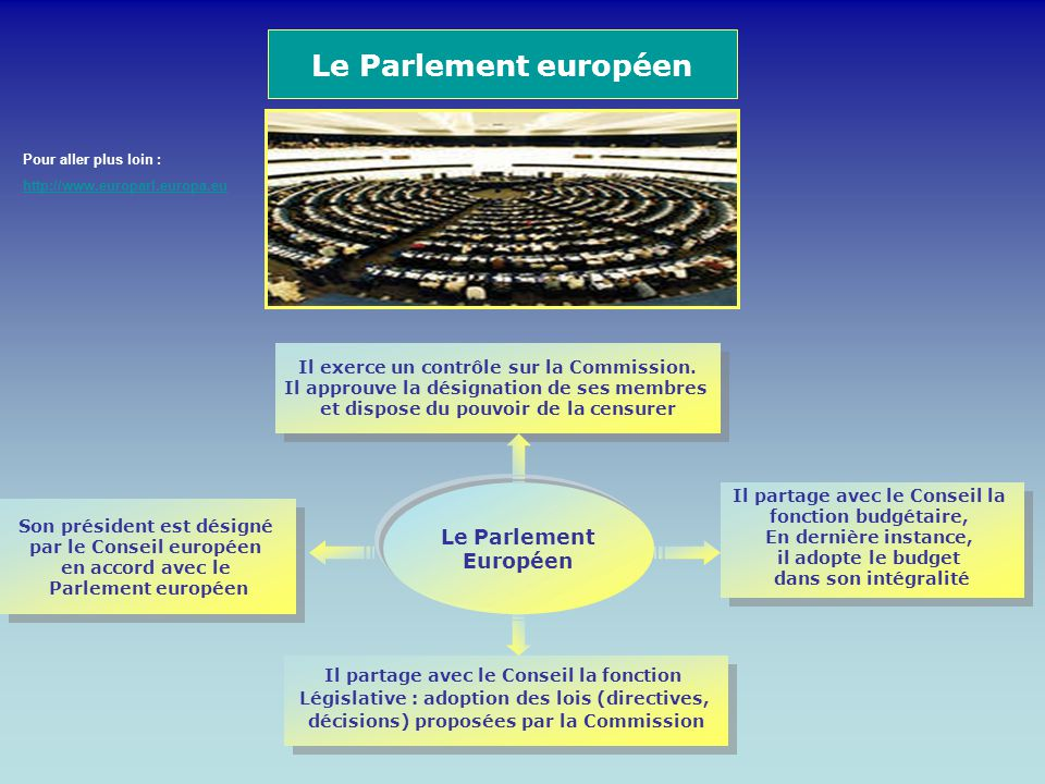 Le Parlement européen Le Parlement Européen