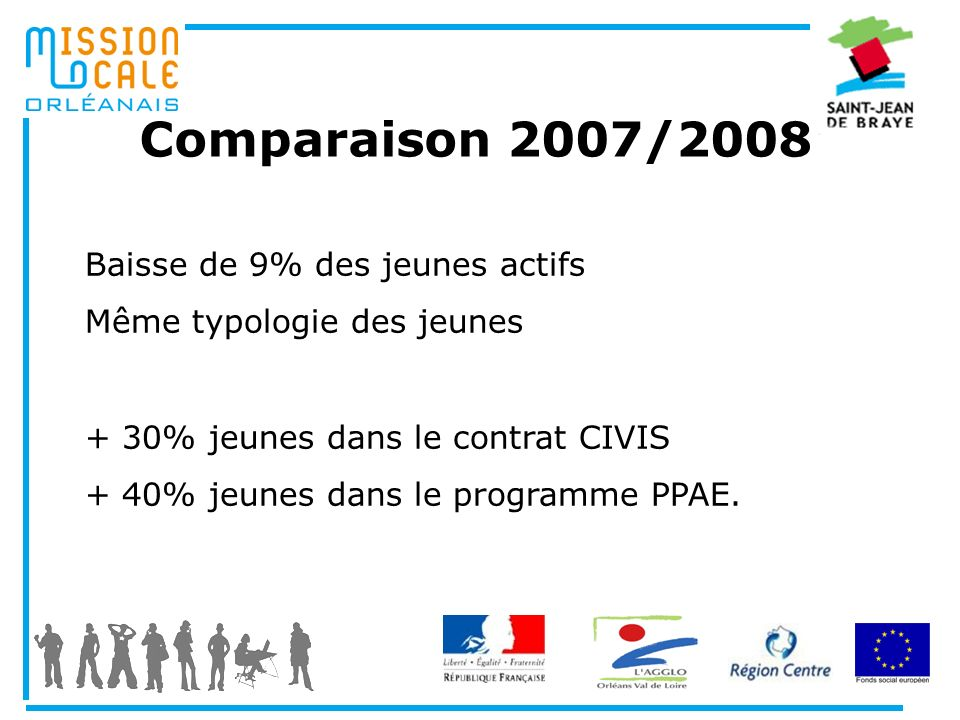 Comparaison 2007/2008 Baisse de 9% des jeunes actifs