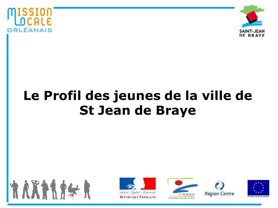 Le Profil des jeunes de la ville de St Jean de Braye