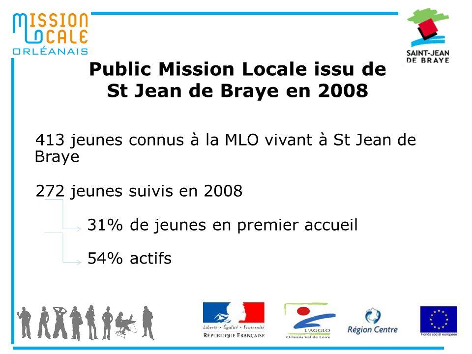 Public Mission Locale issu de St Jean de Braye en 2008