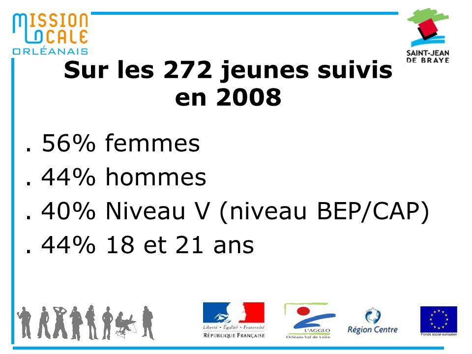 Sur les 272 jeunes suivis en 2008
