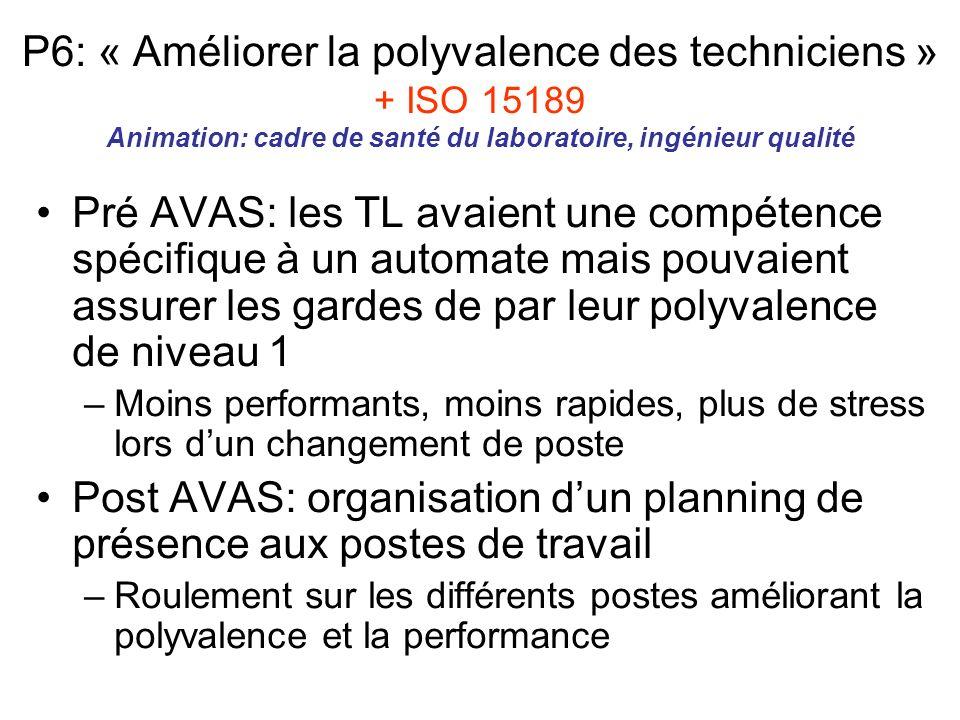 P6: « Améliorer la polyvalence des techniciens » + ISO 15189 Animation: cadre de santé du laboratoire, ingénieur qualité
