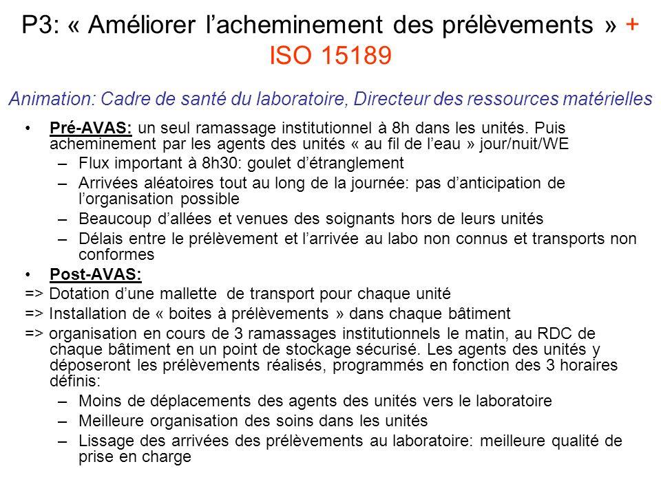 P3: « Améliorer l'acheminement des prélèvements » + ISO 15189 Animation: Cadre de santé du laboratoire, Directeur des ressources matérielles