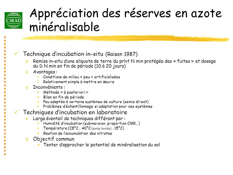 Appréciation des réserves en azote minéralisable