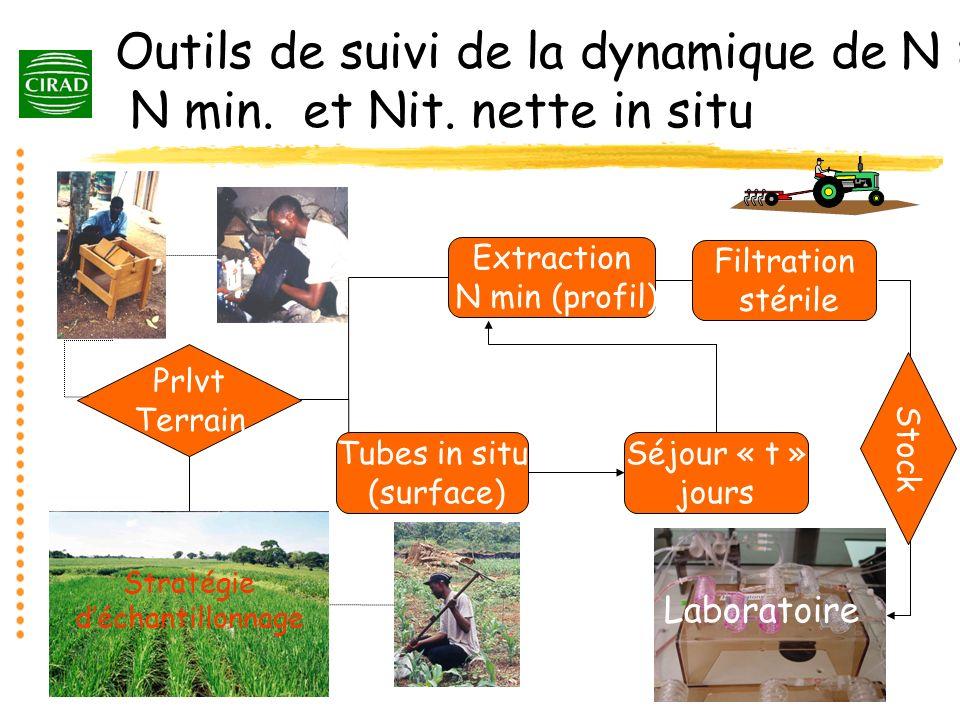 Outils de suivi de la dynamique de N : N min. et Nit. nette in situ