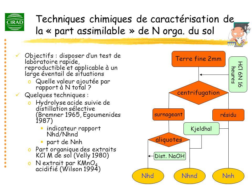 Techniques chimiques de caractérisation de la « part assimilable » de N orga. du sol