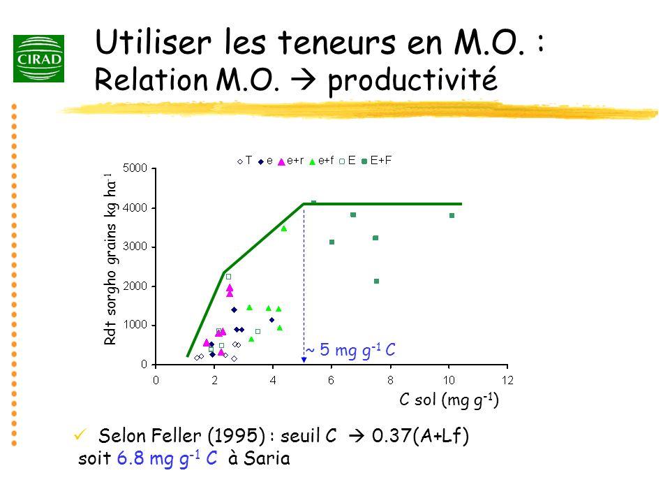 Utiliser les teneurs en M.O. : Relation M.O.  productivité