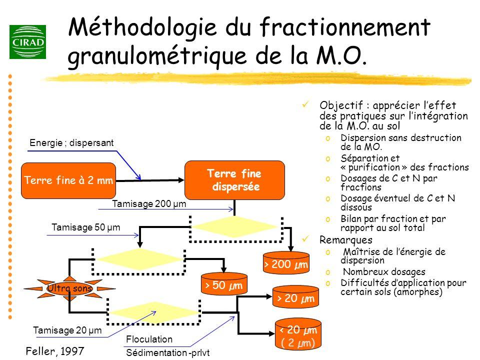 Méthodologie du fractionnement granulométrique de la M.O.