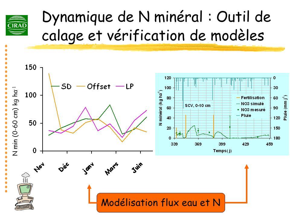 Dynamique de N minéral : Outil de calage et vérification de modèles