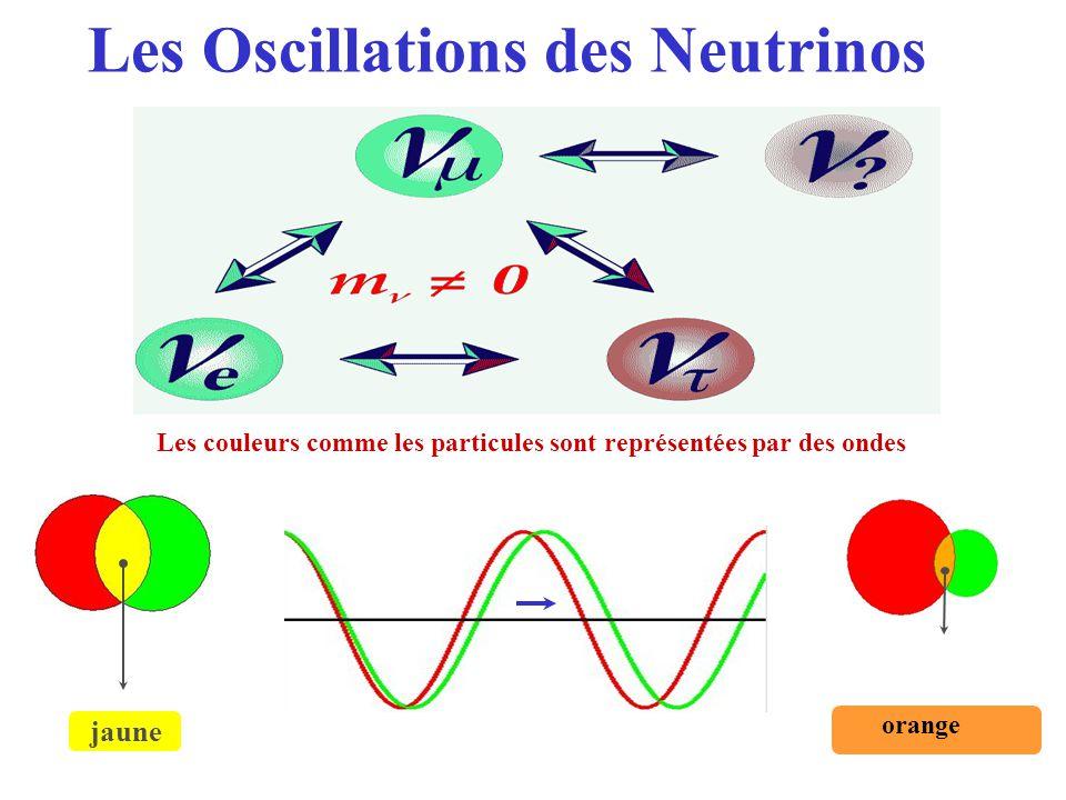 Les Oscillations des Neutrinos