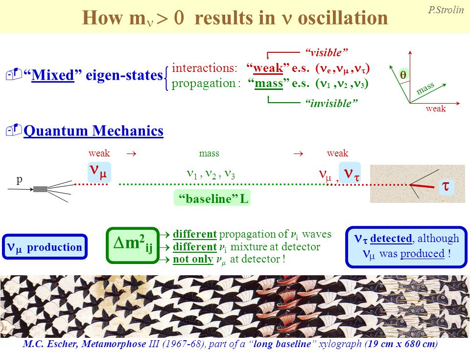 How mn > 0 results in n oscillation