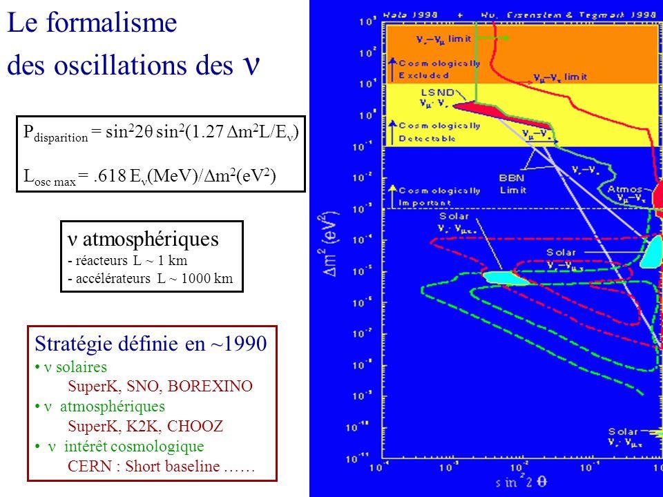 Le formalisme des oscillations des ν ν atmosphériques