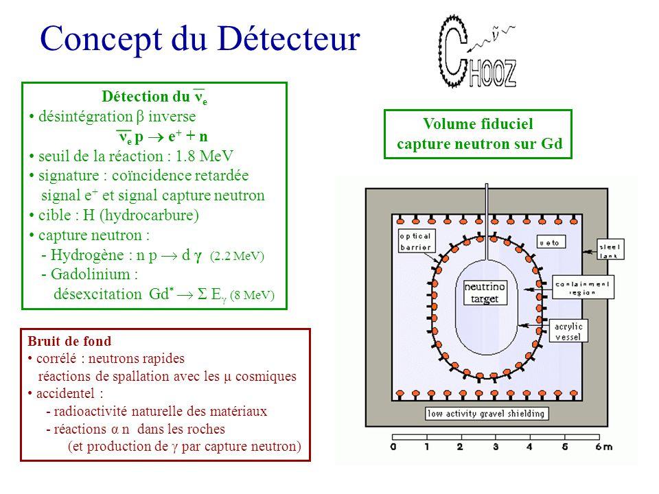 Concept du Détecteur _ _ Détection du νe désintégration β inverse