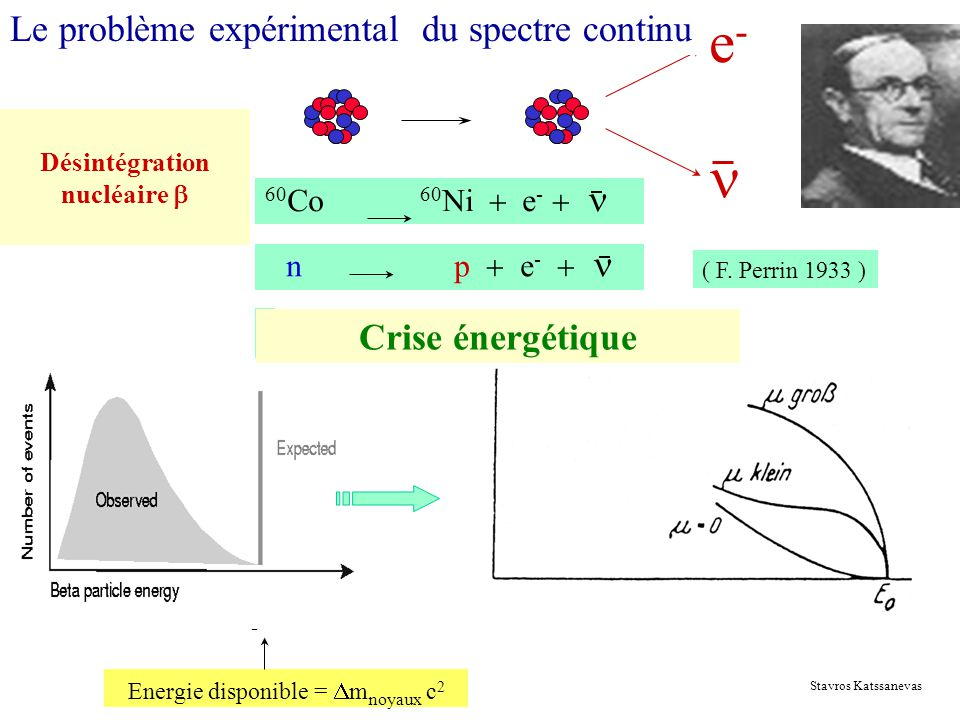 Désintégration nucléaire b