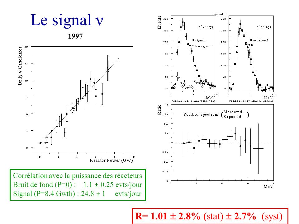 Le signal ν R= 1.01  2.8% (stat)  2.7% (syst) 1997