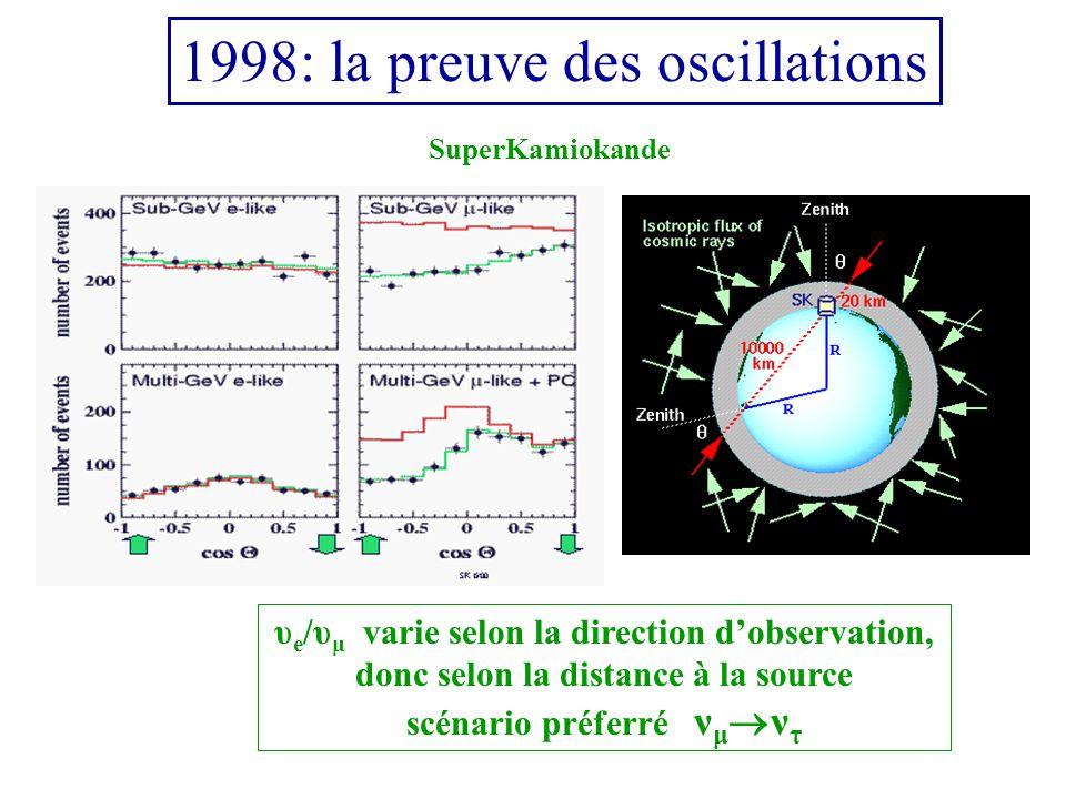 1998: la preuve des oscillations