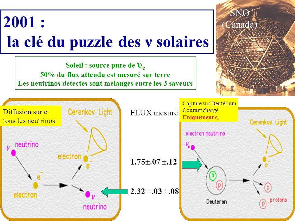 la clé du puzzle des ν solaires