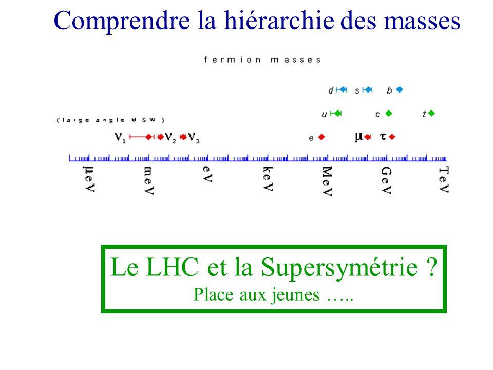 Le LHC et la Supersymétrie