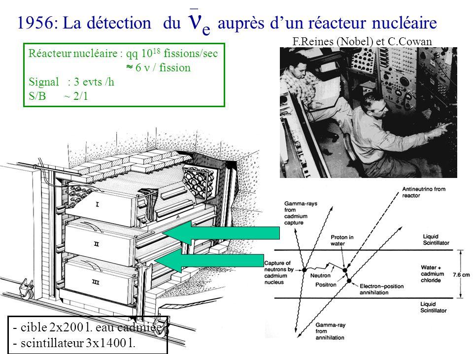 1956: La détection du νe auprès d'un réacteur nucléaire