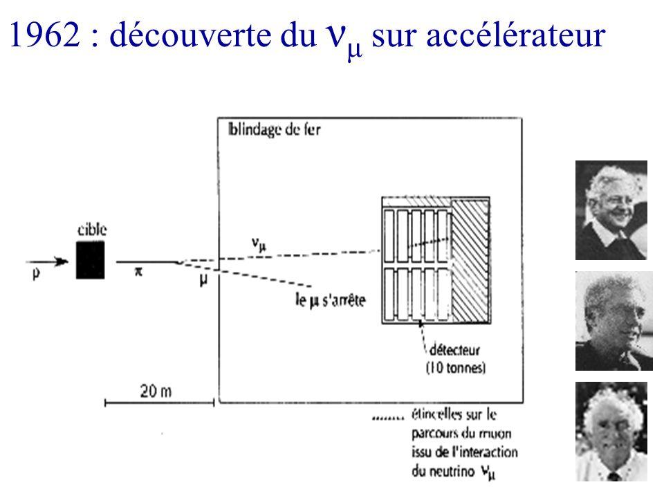 1962 : découverte du νμ sur accélérateur