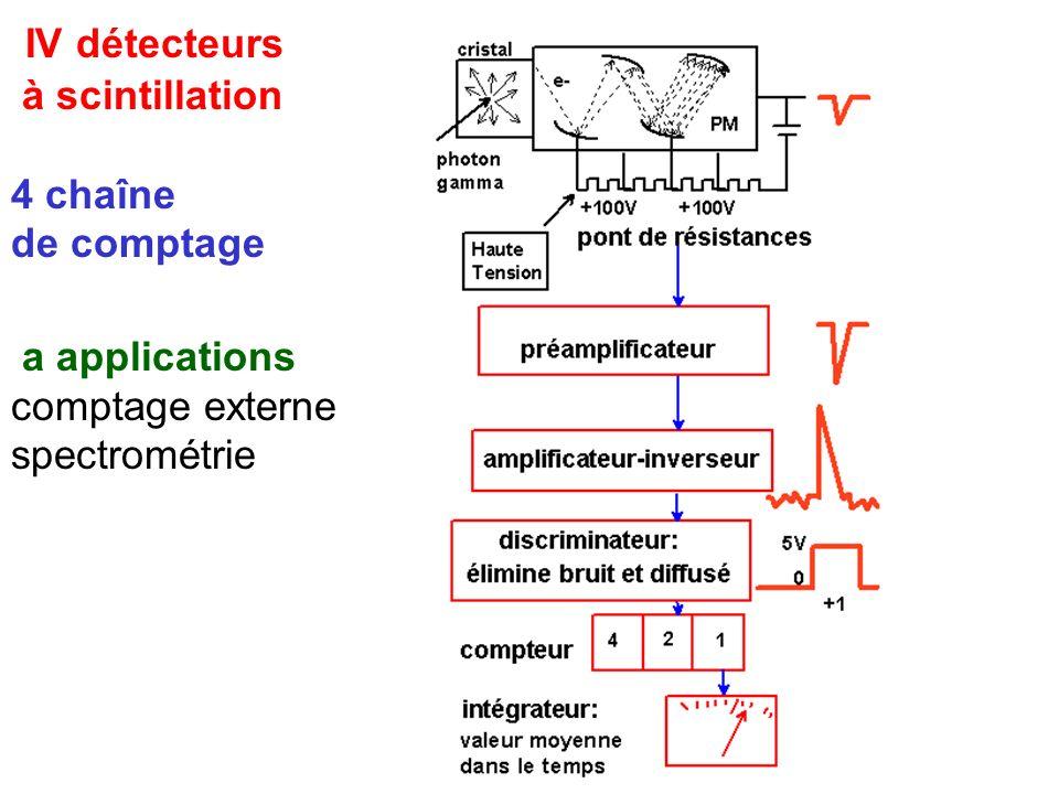 IV détecteurs à scintillation 4 chaîne de comptage a applications