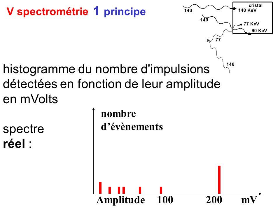 V spectrométrie 1 principe