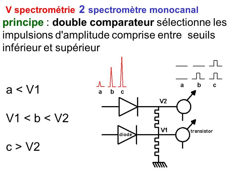 V spectrométrie 2 spectromètre monocanal
