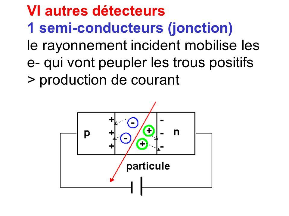 VI autres détecteurs 1 semi-conducteurs (jonction) le rayonnement incident mobilise les e- qui vont peupler les trous positifs.