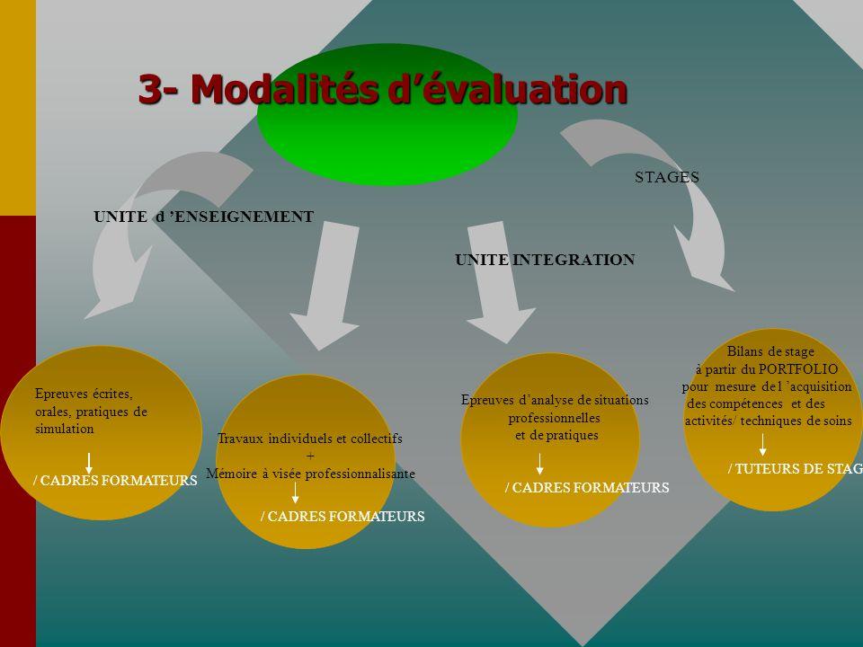 3- Modalités d'évaluation