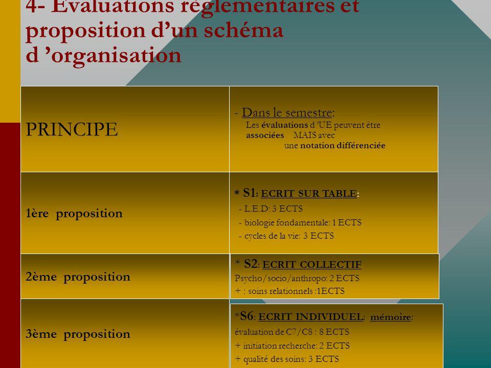 4- Evaluations règlementaires et proposition d'un schéma d 'organisation
