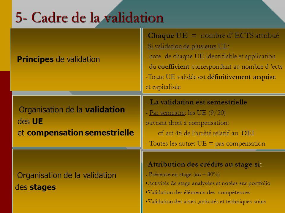 5- Cadre de la validation