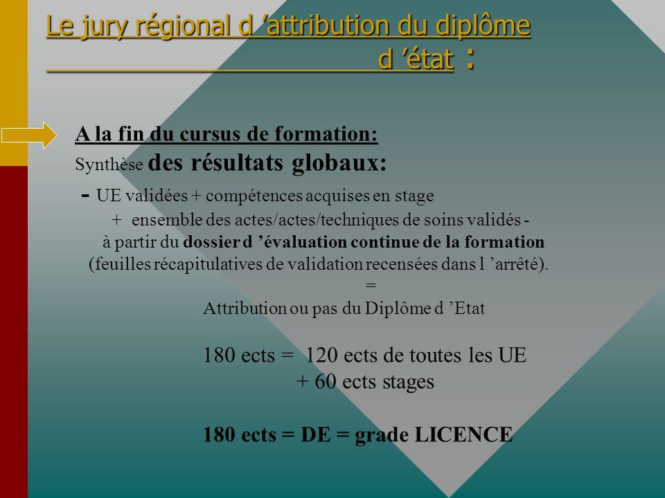 Le jury régional d 'attribution du diplôme d 'état :