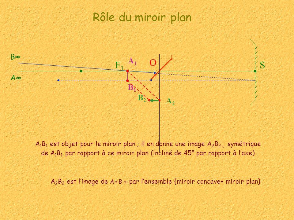 A2B2 est l'image de AB  par l'ensemble {miroir concave+ miroir plan}