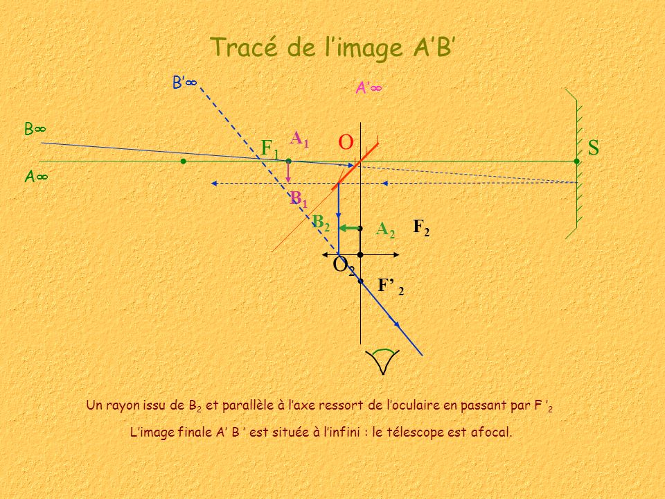L'image finale A' B ' est située à l'infini : le télescope est afocal.