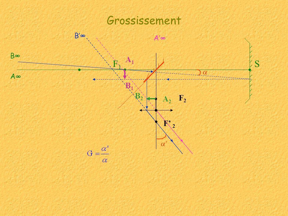 Grossissement B' A' B B1 A1 F1 S  A B2 A2 F2 F' 2 '