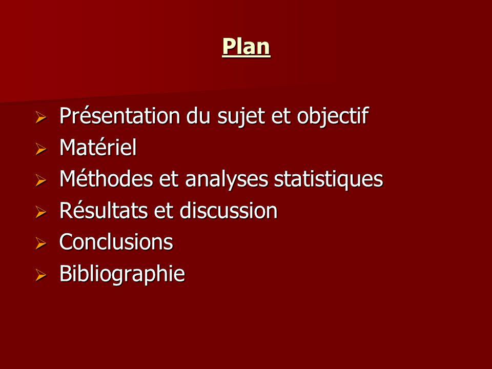 Plan Présentation du sujet et objectif. Matériel. Méthodes et analyses statistiques. Résultats et discussion.