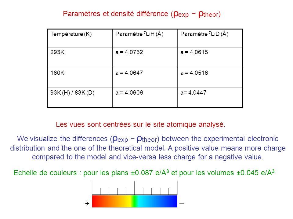 _ + Paramètres et densité différence (ρexp − ρtheor)