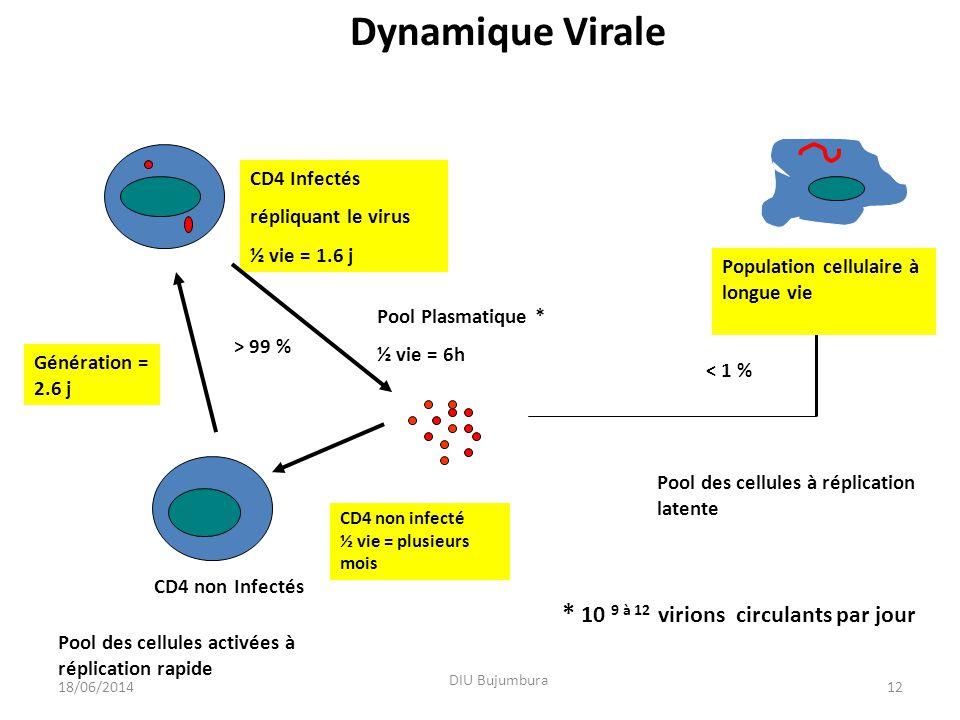 Dynamique Virale * 10 9 à 12 virions circulants par jour CD4 Infectés