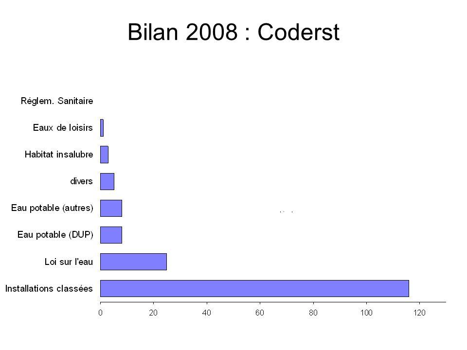Bilan 2008 : Coderst