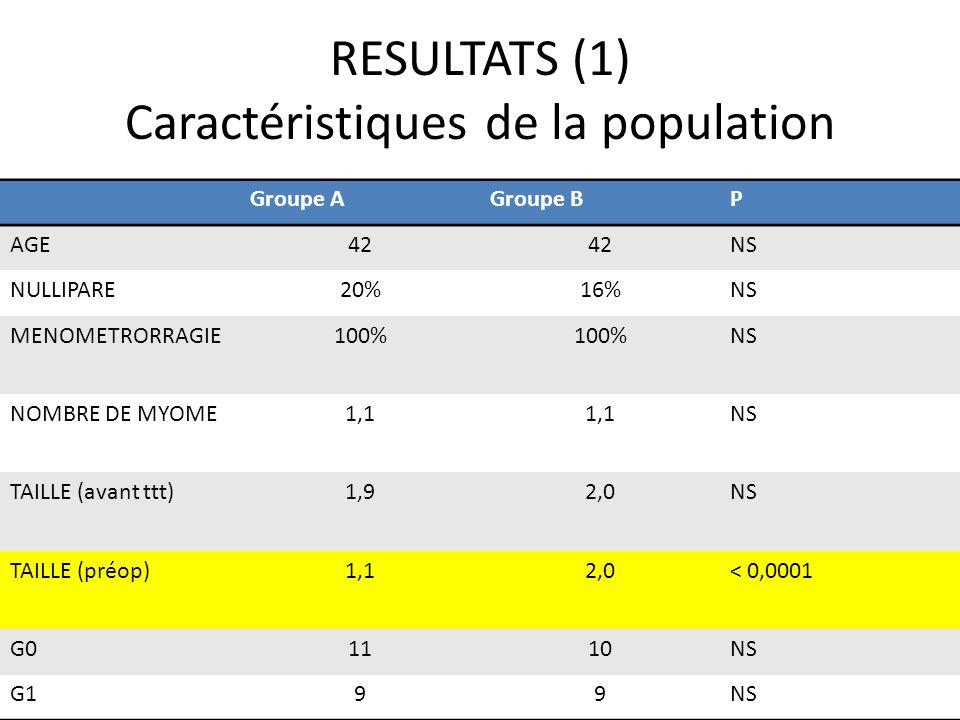 RESULTATS (1) Caractéristiques de la population