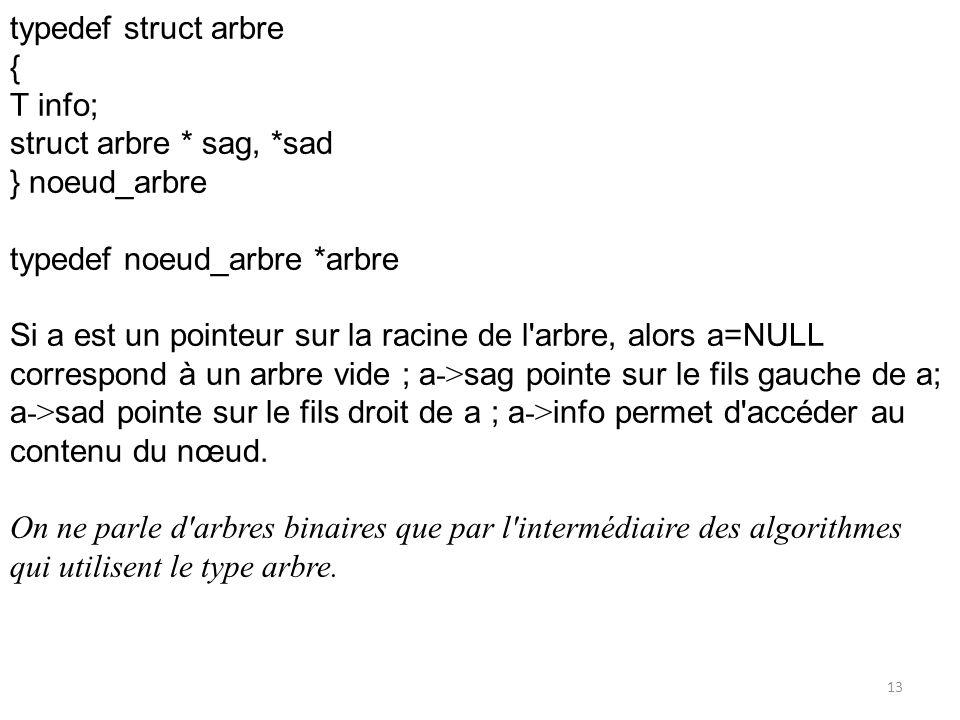 typedef struct arbre{ T info; struct arbre * sag, *sad. } noeud_arbre. typedef noeud_arbre *arbre.
