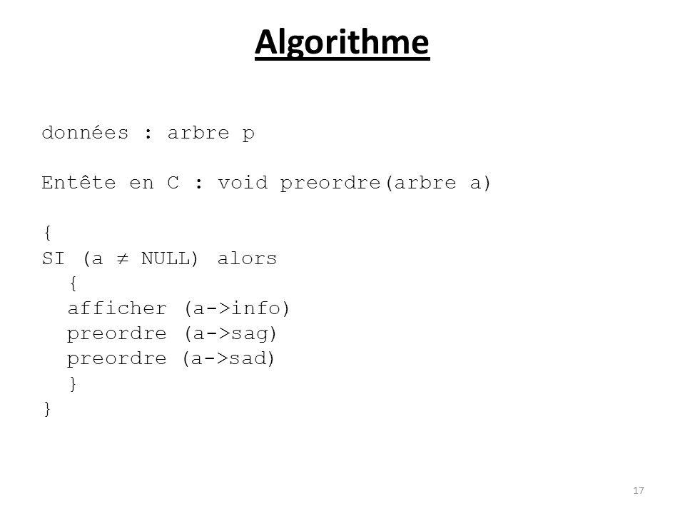 Algorithme données : arbre p Entête en C : void preordre(arbre a) {
