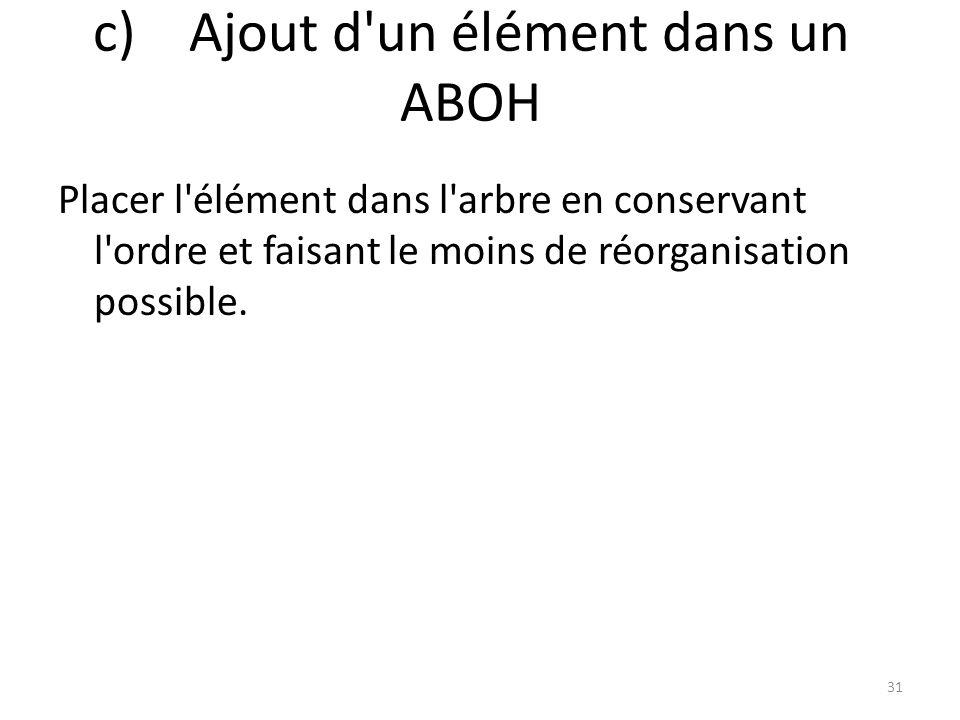 c) Ajout d un élément dans un ABOH